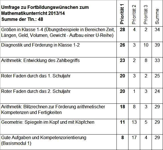 Ma-FB-Bedarf-Umfrage-Ergebnisse_2013-14.jpg